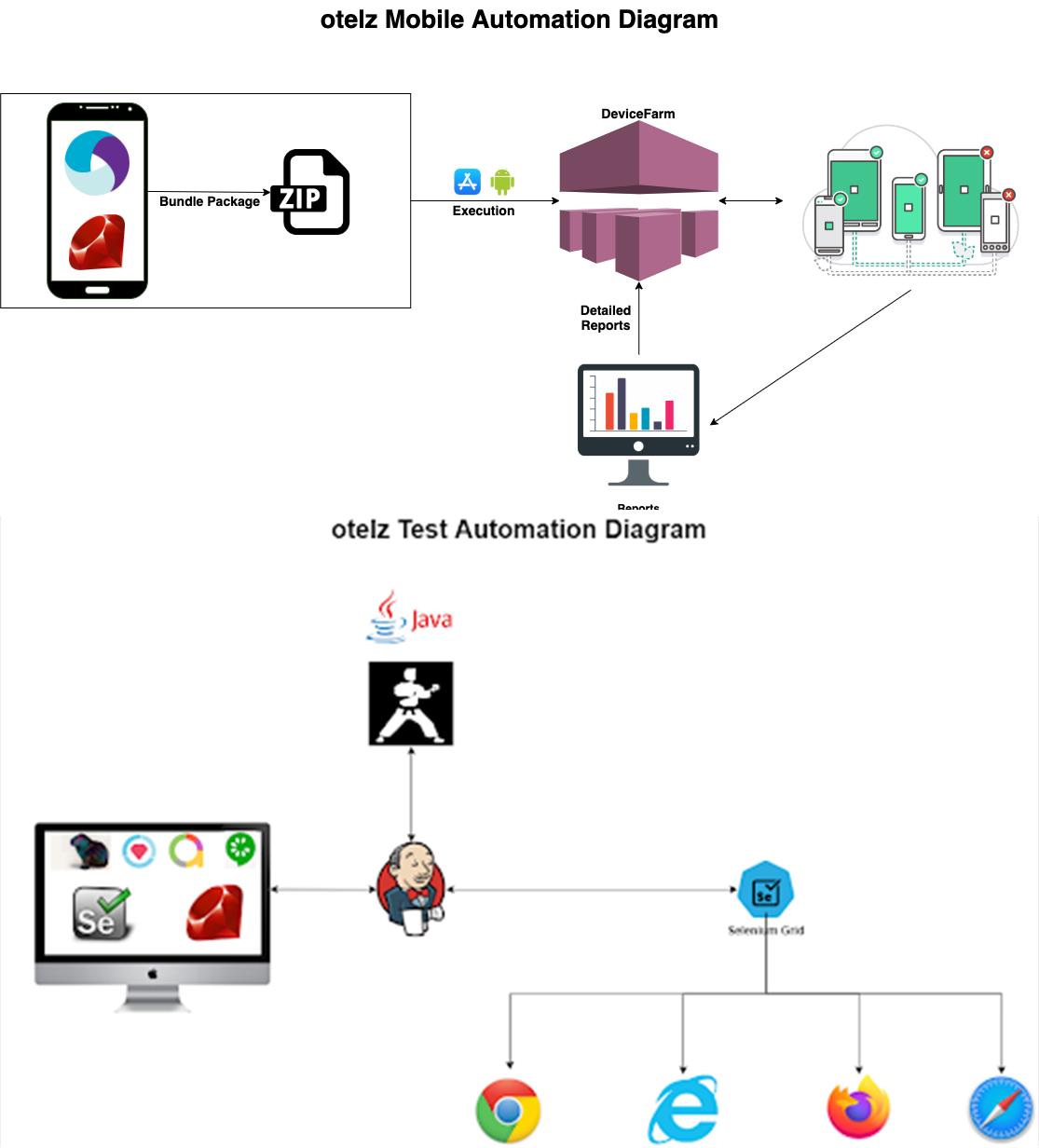 Otelz automation