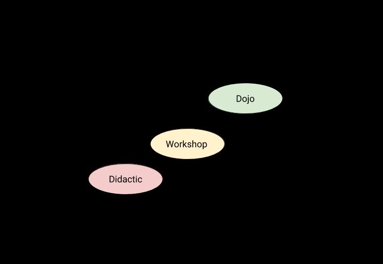 kloia-dojo-graph